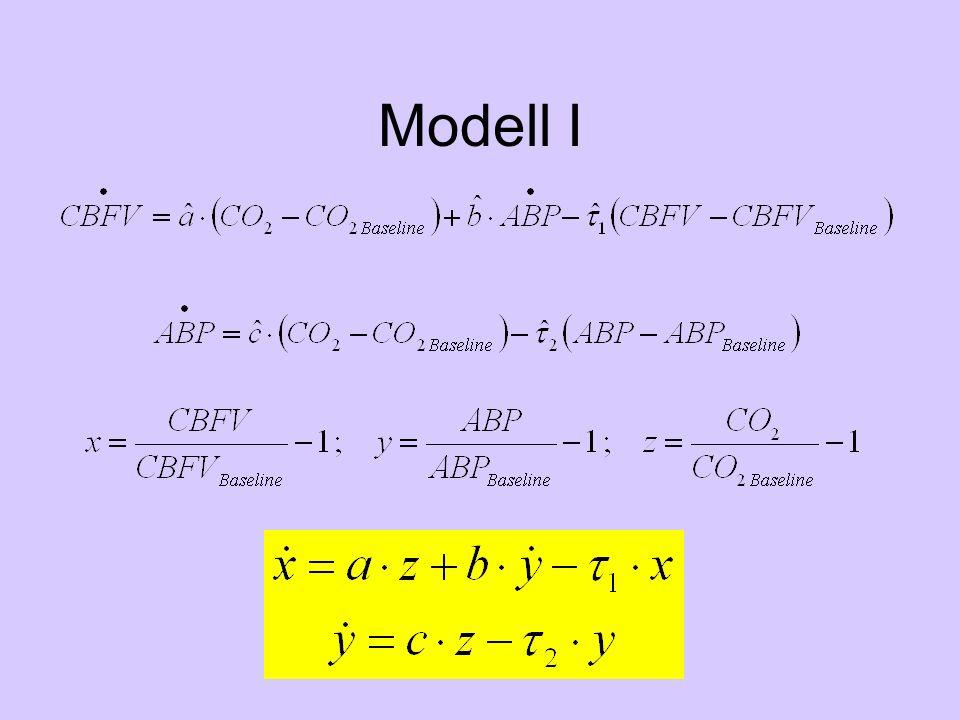 Modell I – Fit
