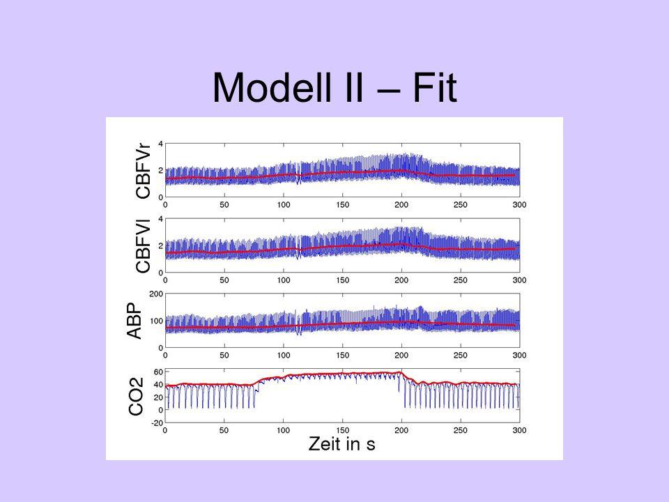 Zusammenfassung Indirekter Weg unbeachtet Diagnose manchmal falsch Idee: Modellierung Ergebnisse entsprechen nicht Erwartungen