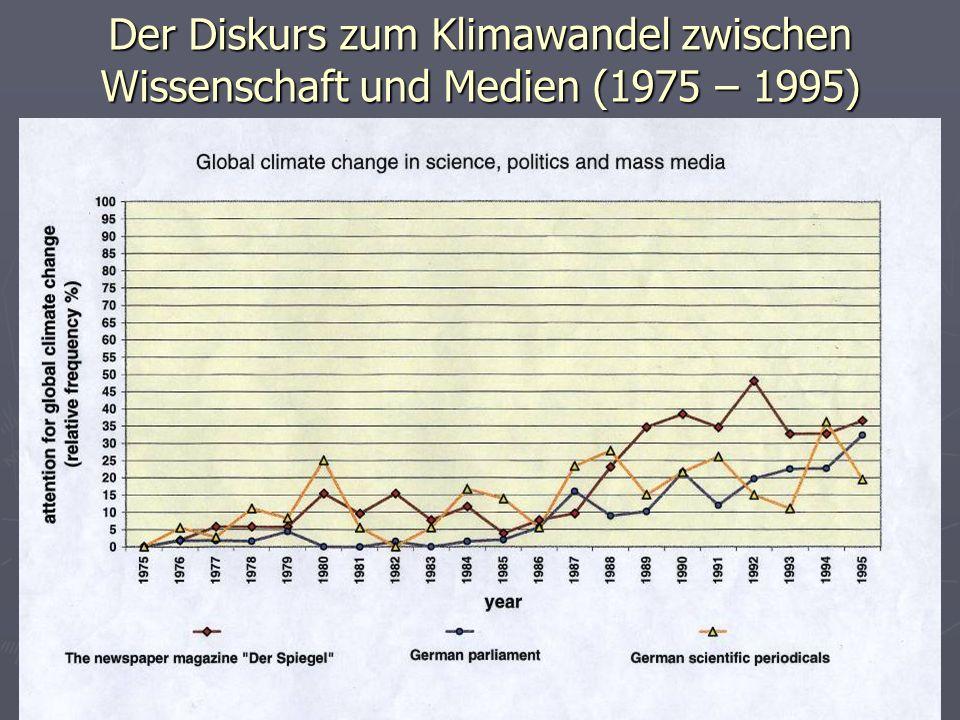 Der Diskurs zum Klimawandel zwischen Wissenschaft und Medien (1975 – 1995)