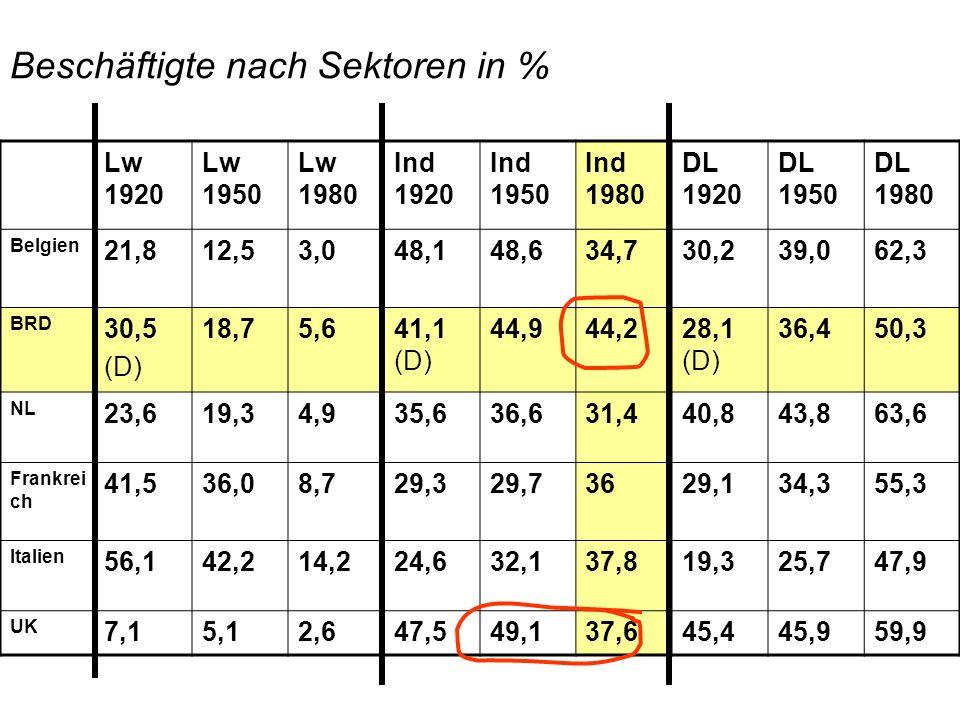 Produktion (BIP): Verhältnis sekundärer Sektor zu tertiärem Sektor Erwerbstätige: Verhältnis tertiärer Sektor zu sekundärem Sektor