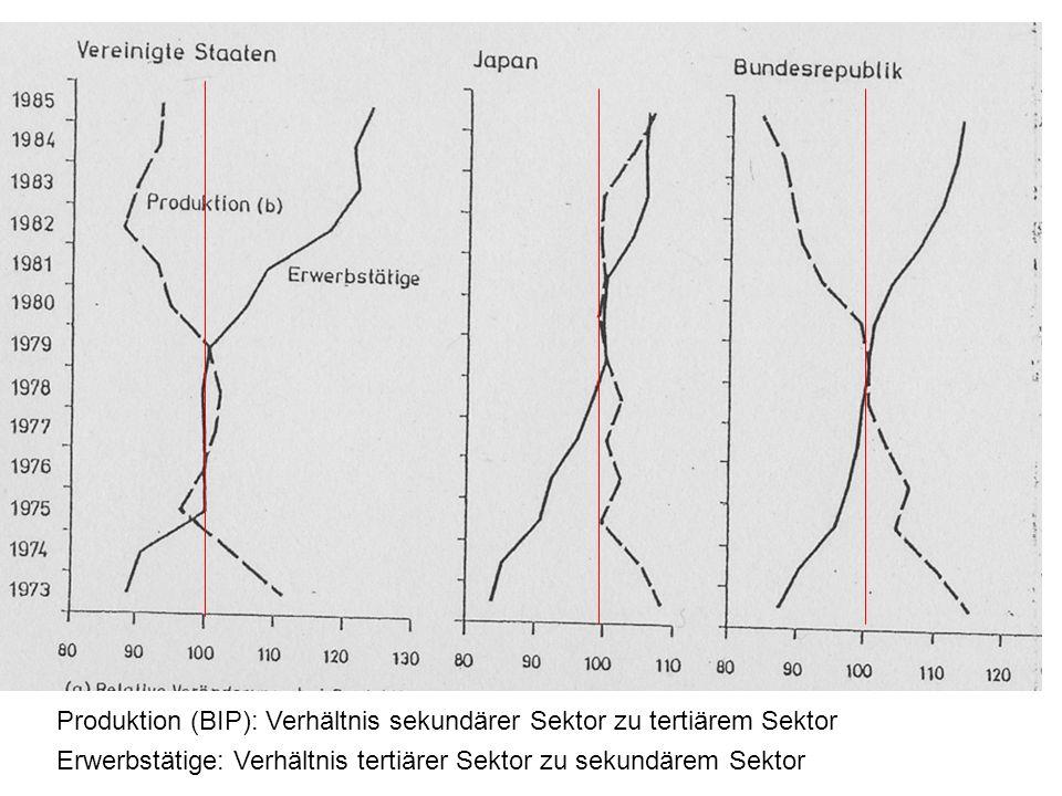 Wachstumsraten in der Bundesrepublik 1970-1990
