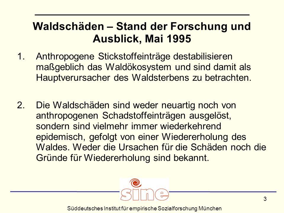 Süddeutsches Institut für empirische Sozialforschung München 3 Waldschäden – Stand der Forschung und Ausblick, Mai 1995 1.Anthropogene Stickstoffeinträge destabilisieren maßgeblich das Waldökosystem und sind damit als Hauptverursacher des Waldsterbens zu betrachten.