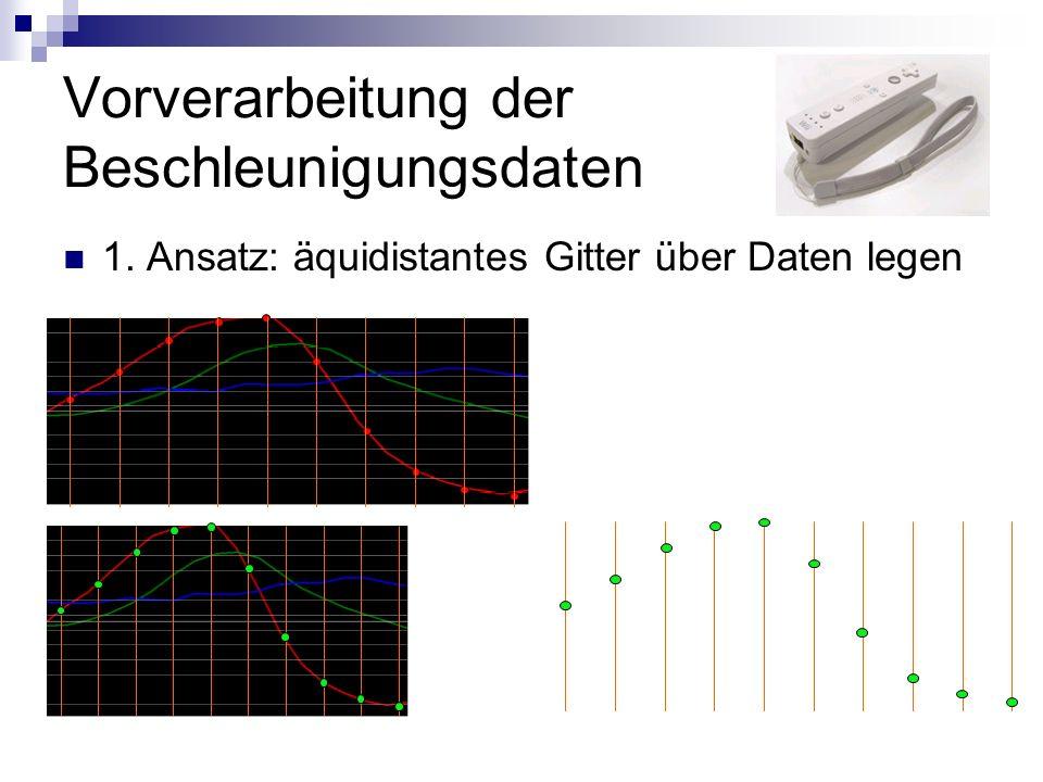 Vorverarbeitung der Beschleunigungsdaten 1. Ansatz: äquidistantes Gitter über Daten legen