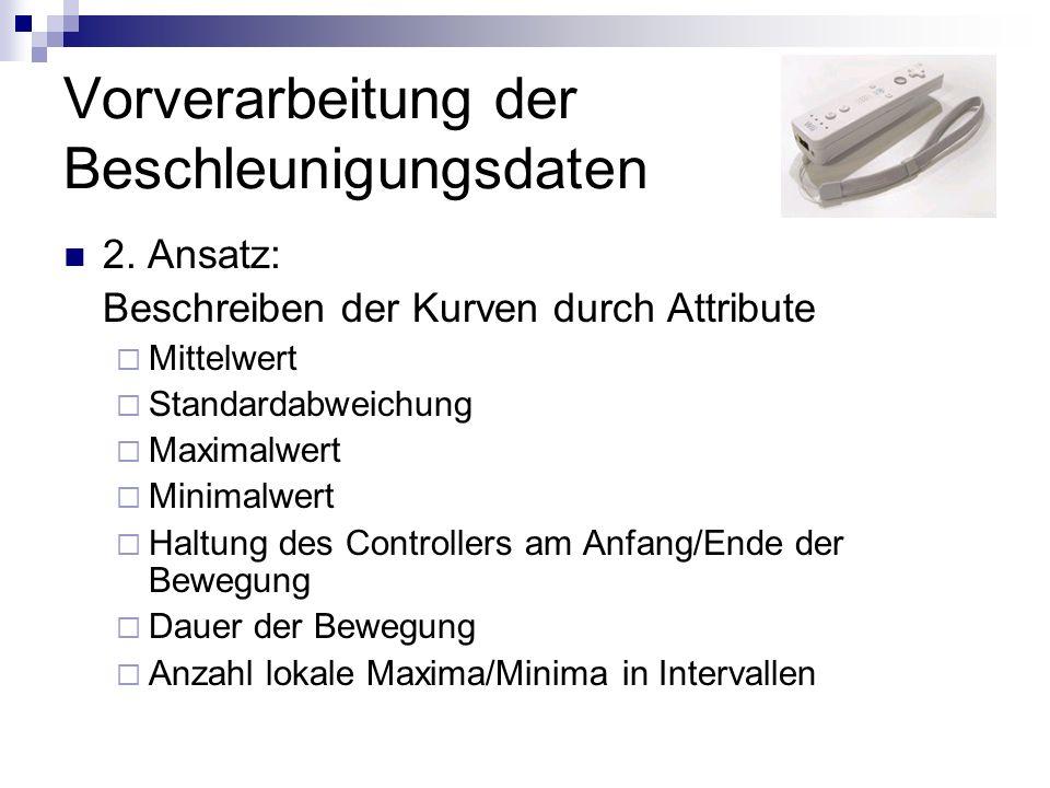 Vorverarbeitung der Beschleunigungsdaten 2.