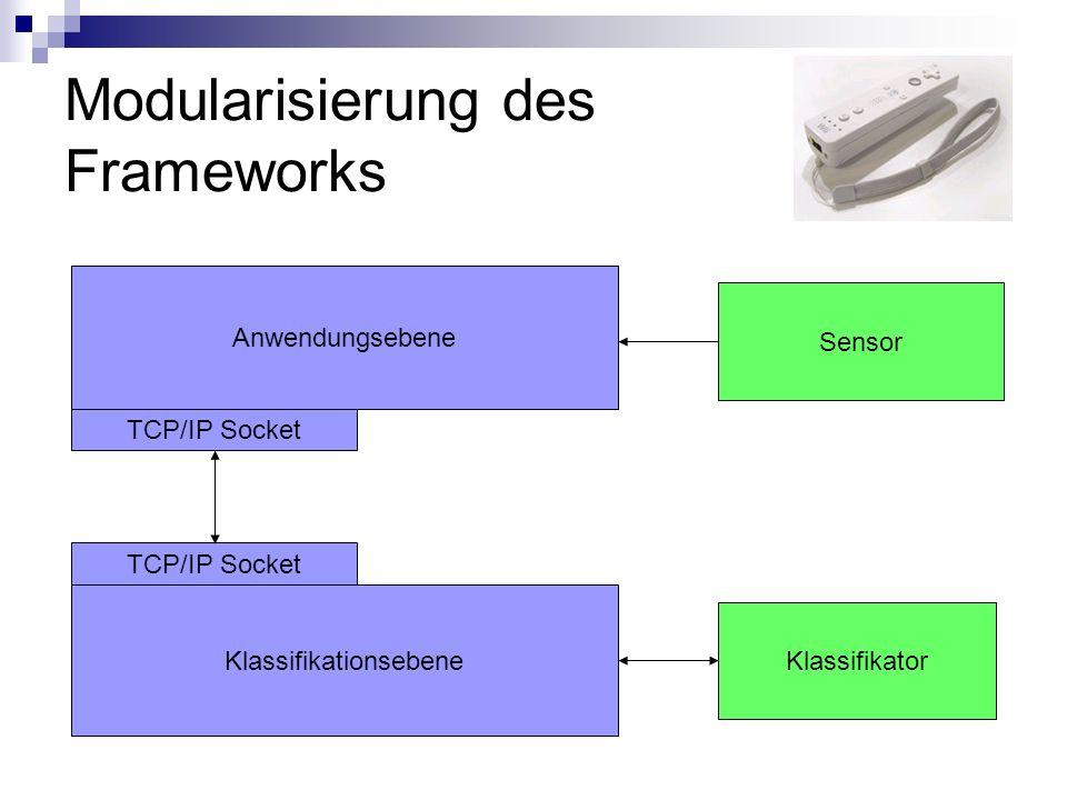 Modularisierung des Frameworks Anwendungsebene Klassifikator Sensor TCP/IP Socket Klassifikationsebene TCP/IP Socket