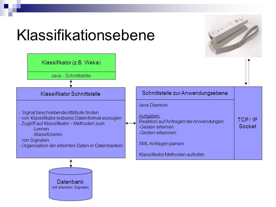 Klassifikationsebene TCP / IP Socket Klassifikator (z.B. Weka) Java - Schnittstelle Datenbank mit erlernten Signalen Klassifikator Schnittstelle - Sig