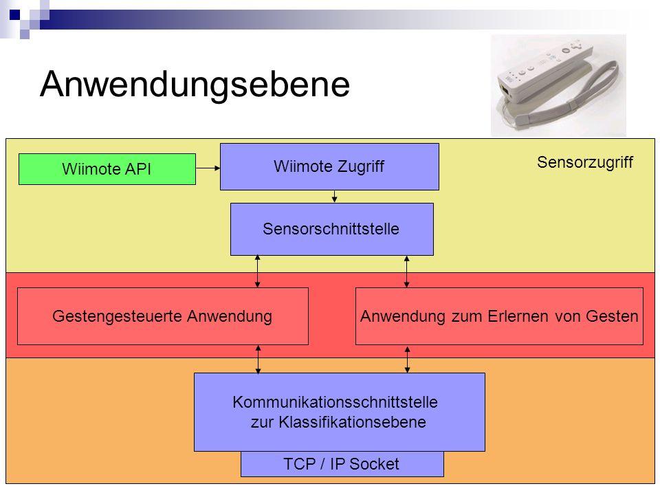 Anwendungsebene Wiimote API Sensorschnittstelle Anwendung zum Erlernen von GestenGestengesteuerte Anwendung Kommunikationsschnittstelle zur Klassifikationsebene TCP / IP Socket Wiimote Zugriff Sensorzugriff