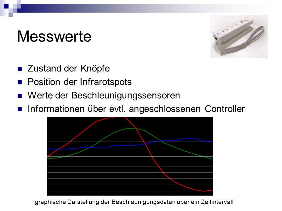 Messwerte Zustand der Knöpfe Position der Infrarotspots Werte der Beschleunigungssensoren Informationen über evtl.
