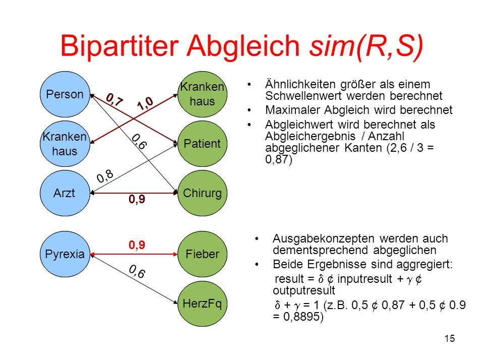 15 Bipartiter Abgleich sim(R,S) Ähnlichkeiten größer als einem Schwellenwert werden berechnet Maximaler Abgleich wird berechnet Abgleichwert wird berechnet als Abgleichergebnis / Anzahl abgeglichener Kanten (2,6 / 3 = 0,87) Person Patient Kranken haus Kranken haus ArztChirurg 1,0 0,9 0,7 Person Patient Kranken haus Kranken haus ArztChirurg 1,0 0,9 0,7 0,8 0,6 Ausgabekonzepten werden auch dementsprechend abgeglichen Beide Ergebnisse sind aggregiert: result = ¢ inputresult + ¢ outputresult + = 1 (z.B.