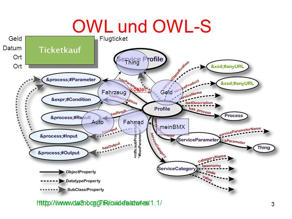 3 OWL und OWL-S http://www.daml.org/services/owl-s/1.1/ Datum Ticketkauf GeldFlugticket Ort Fahrzeug AutoFahrrad Thing Geld kostet meinBMX http://www.w3.org/TR/owl-features