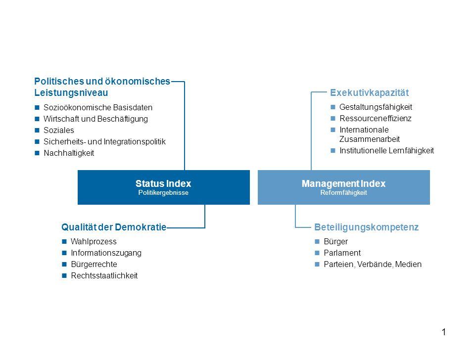 1 Status Index Politikergebnisse Management Index Reformfähigkeit Exekutivkapazität Beteiligungskompetenz Gestaltungsfähigkeit Ressourceneffizienz Int