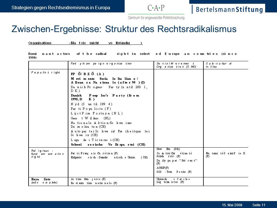 15. Mai 2008 Strategien gegen Rechtsextremismus in Europa Seite 11 Zwischen-Ergebnisse: Struktur des Rechtsradikalismus