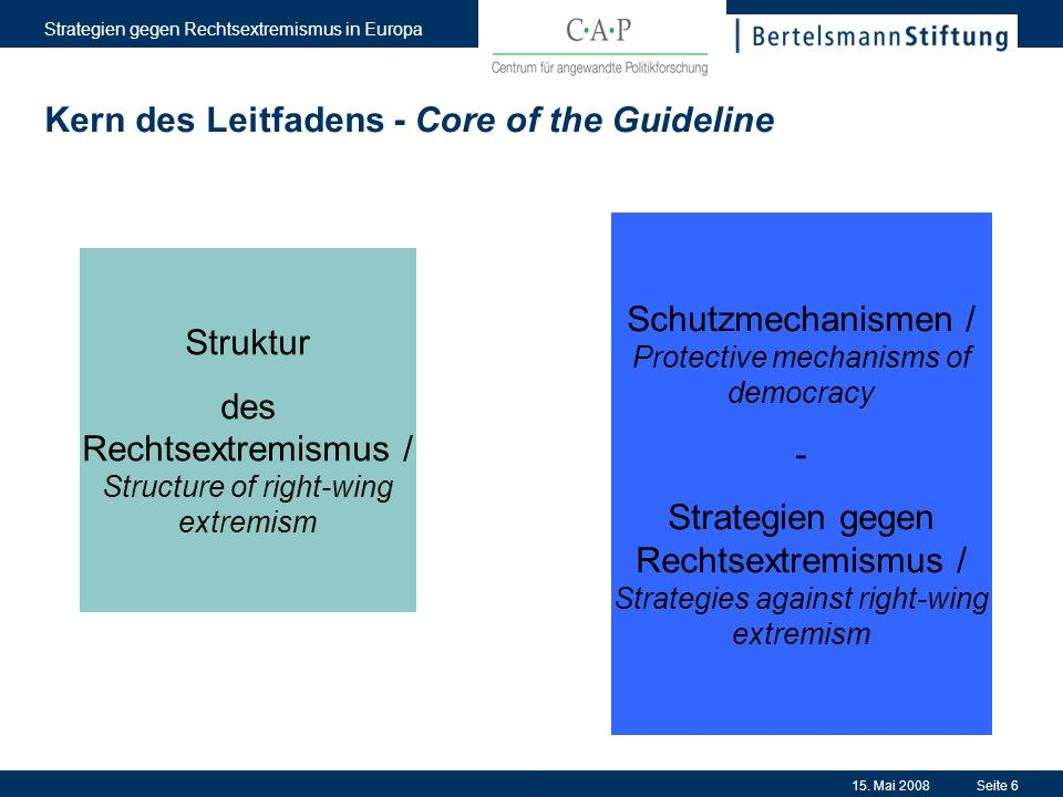 15. Mai 2008 Strategien gegen Rechtsextremismus in Europa Seite 6 Kern des Leitfadens - Core of the Guideline Struktur des Rechtsextremismus / Structu