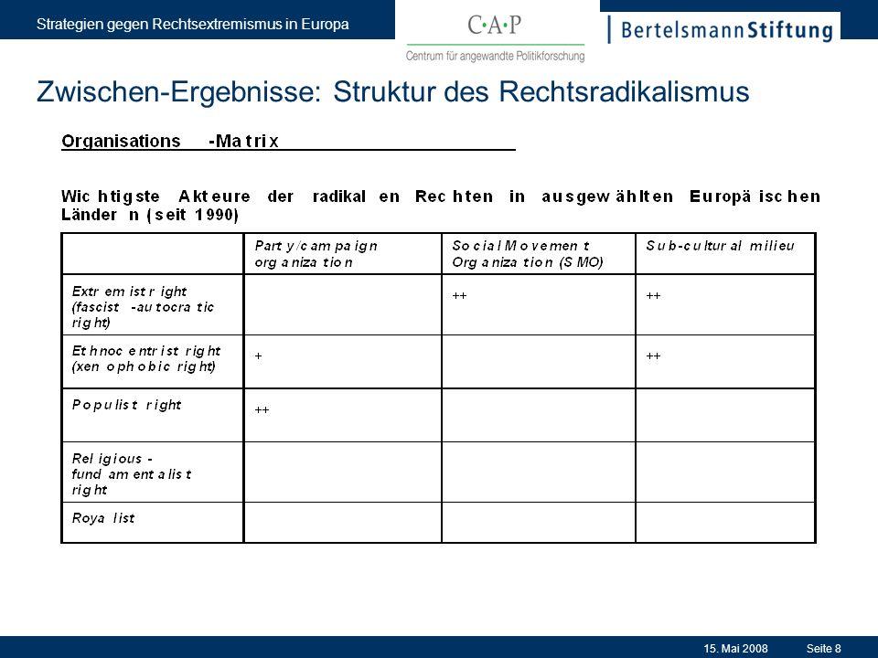 15. Mai 2008 Strategien gegen Rechtsextremismus in Europa Seite 8 Zwischen-Ergebnisse: Struktur des Rechtsradikalismus