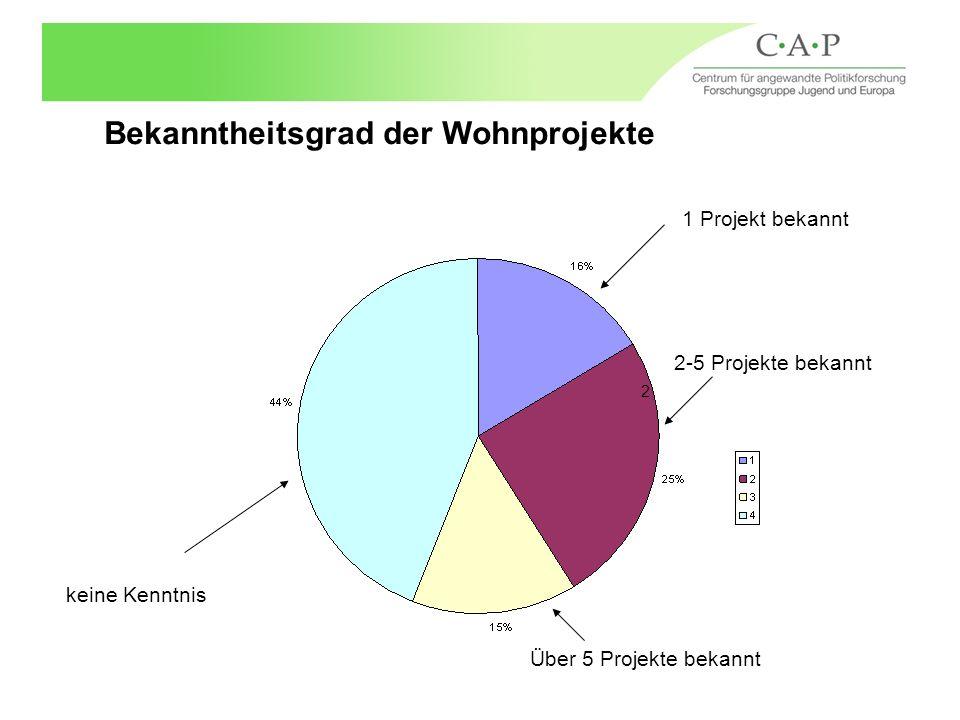 Bekanntheitsgrad der Wohnprojekte 2 keine Kenntnis 1 Projekt bekannt 2-5 Projekte bekannt Über 5 Projekte bekannt