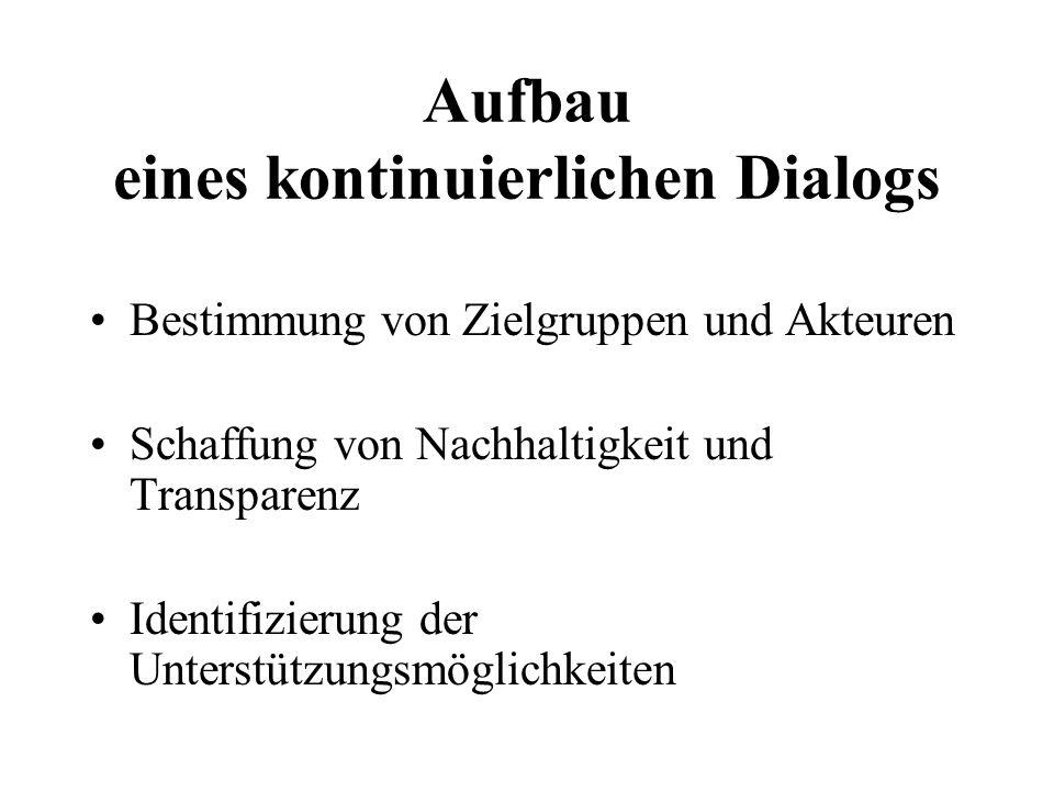 Aufbau eines kontinuierlichen Dialogs Bestimmung von Zielgruppen und Akteuren Schaffung von Nachhaltigkeit und Transparenz Identifizierung der Unterstützungsmöglichkeiten