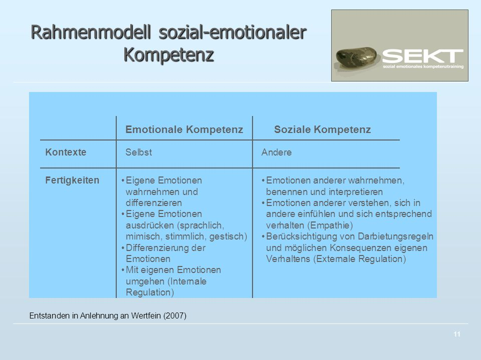 11 Rahmenmodell sozial-emotionaler Kompetenz Emotionale KompetenzSoziale Kompetenz SelbstAndere Eigene Emotionen wahrnehmen und differenzieren Eigene Emotionen ausdrücken (sprachlich, mimisch, stimmlich, gestisch) Differenzierung der Emotionen Mit eigenen Emotionen umgehen (Internale Regulation) Emotionen anderer wahrnehmen, benennen und interpretieren Emotionen anderer verstehen, sich in andere einfühlen und sich entsprechend verhalten (Empathie) Berücksichtigung von Darbietungsregeln und möglichen Konsequenzen eigenen Verhaltens (Externale Regulation) Kontexte Fertigkeiten Entstanden in Anlehnung an Wertfein (2007)