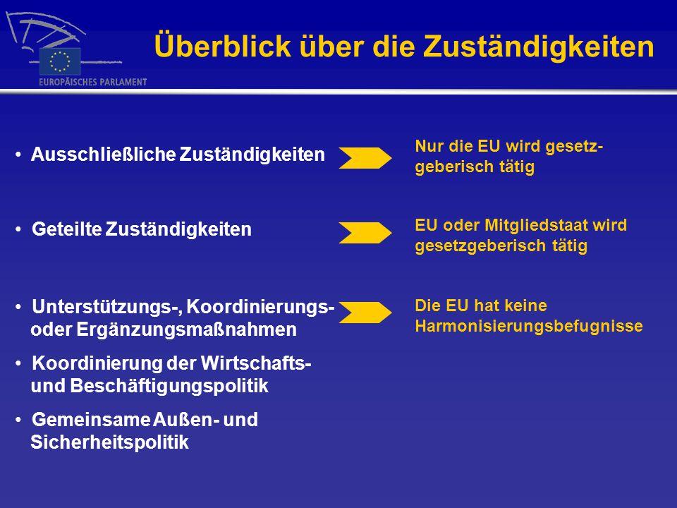 Überblick über die Zuständigkeiten Ausschließliche Zuständigkeiten Geteilte Zuständigkeiten Unterstützungs-, Koordinierungs- oder Ergänzungsmaßnahmen Koordinierung der Wirtschafts- und Beschäftigungspolitik Gemeinsame Außen- und Sicherheitspolitik Nur die EU wird gesetz- geberisch tätig EU oder Mitgliedstaat wird gesetzgeberisch tätig Die EU hat keine Harmonisierungsbefugnisse