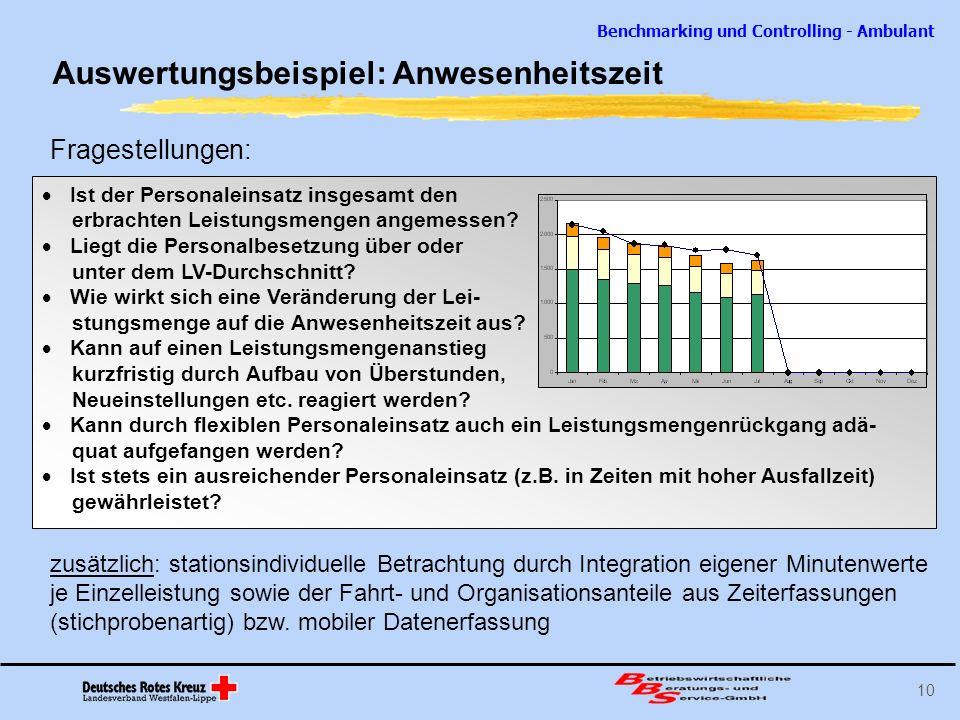 Benchmarking und Controlling - Ambulant 10 Auswertungsbeispiel: Anwesenheitszeit Ist der Personaleinsatz insgesamt den erbrachten Leistungsmengen ange