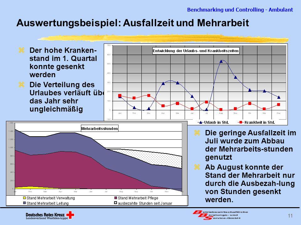 Benchmarking und Controlling - Ambulant 11 Der hohe Kranken- stand im 1. Quartal konnte gesenkt werden Die Verteilung des Urlaubes verläuft über das J