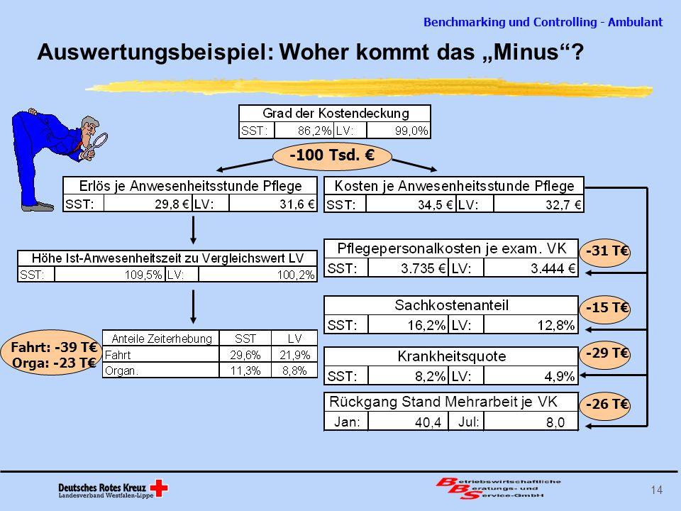 Benchmarking und Controlling - Ambulant 14 Auswertungsbeispiel: Woher kommt das Minus? Jan: 40,4 Jul: 8,0 Rückgang Stand Mehrarbeit je VK -100 Tsd. -3