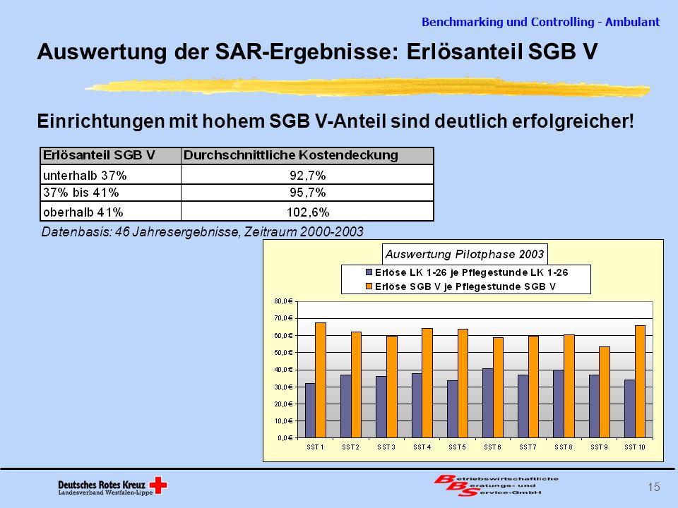Benchmarking und Controlling - Ambulant 15 Auswertung der SAR-Ergebnisse: Erlösanteil SGB V Einrichtungen mit hohem SGB V-Anteil sind deutlich erfolgr