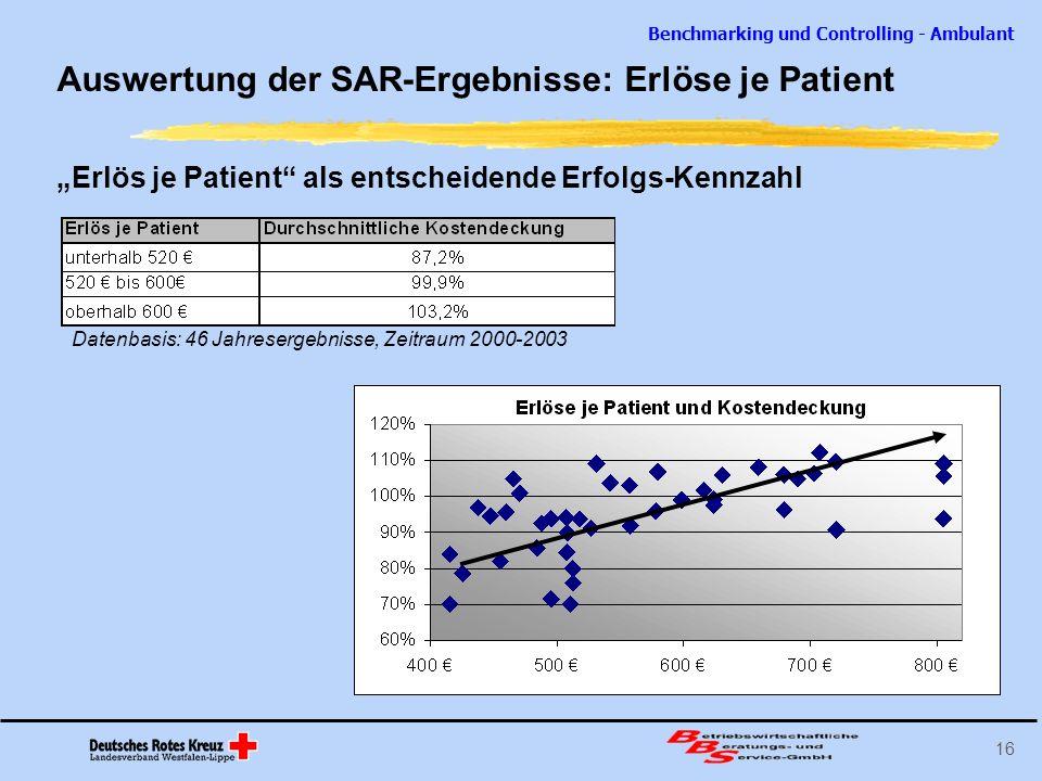 Benchmarking und Controlling - Ambulant 16 Auswertung der SAR-Ergebnisse: Erlöse je Patient Erlös je Patient als entscheidende Erfolgs-Kennzahl Datenb