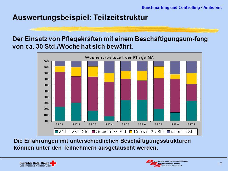 Benchmarking und Controlling - Ambulant 17 Auswertungsbeispiel: Teilzeitstruktur Der Einsatz von Pflegekräften mit einem Beschäftigungsum-fang von ca.
