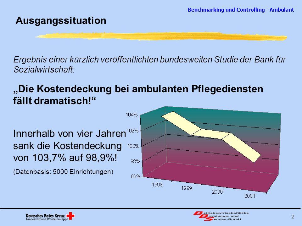 Benchmarking und Controlling - Ambulant 3 Ausgangssituation Weitere Ergebnisse der Studie: 30% aller Pflegedienste sind in ihrer Existenz gefährdet Die Schere zwischen rentablen und verlustbringenden Pflegediensten geht immer weiter auseinander.