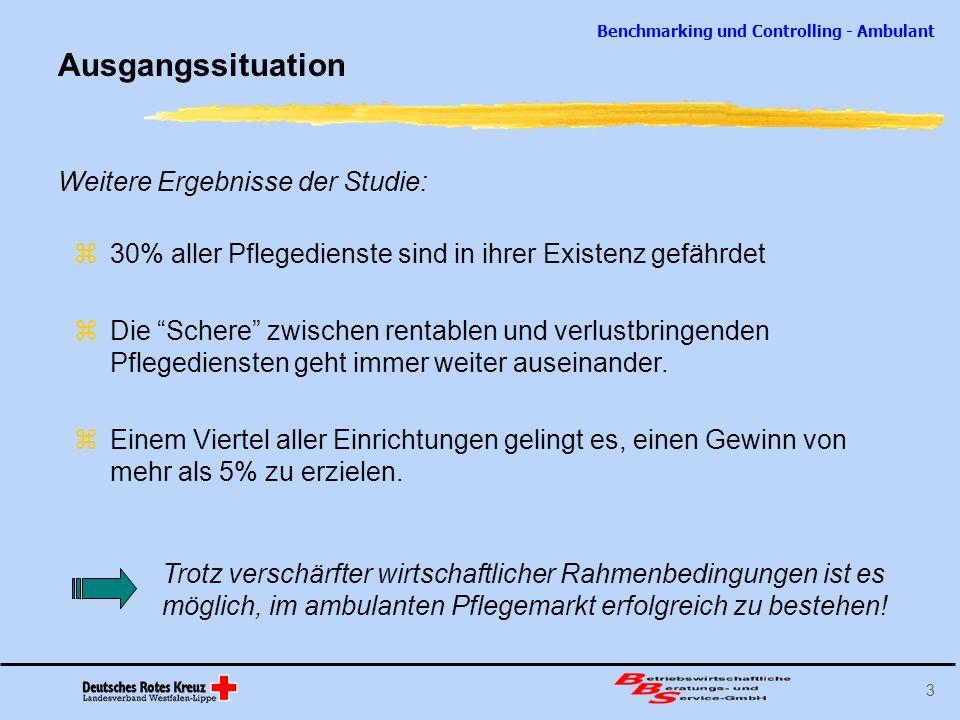 Benchmarking und Controlling - Ambulant 3 Ausgangssituation Weitere Ergebnisse der Studie: 30% aller Pflegedienste sind in ihrer Existenz gefährdet Di