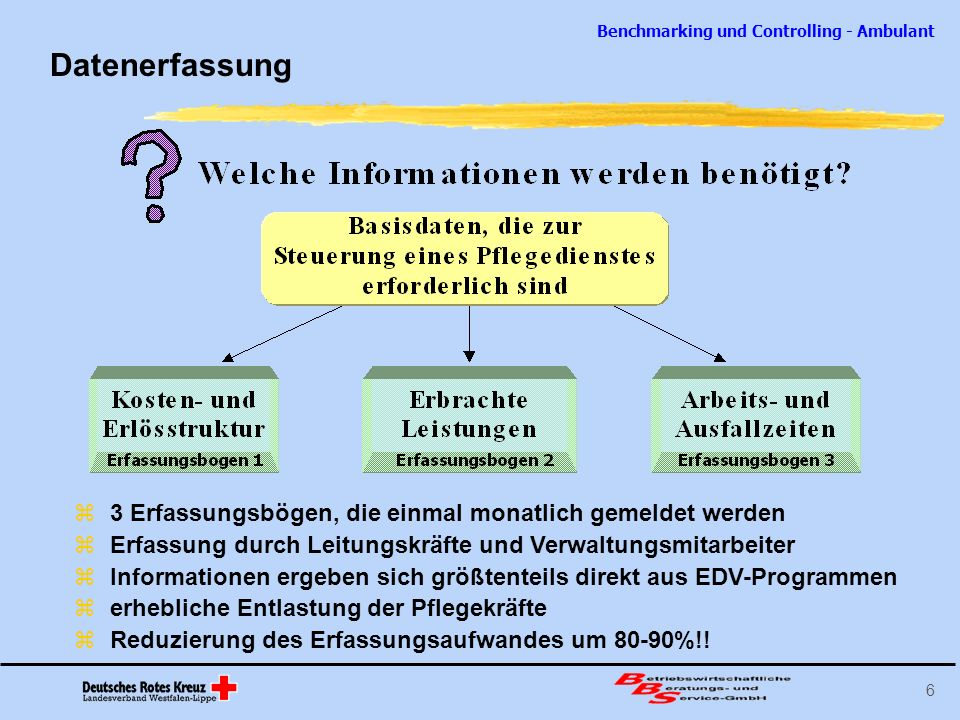 Benchmarking und Controlling - Ambulant 6 Datenerfassung 3 Erfassungsbögen, die einmal monatlich gemeldet werden Erfassung durch Leitungskräfte und Ve