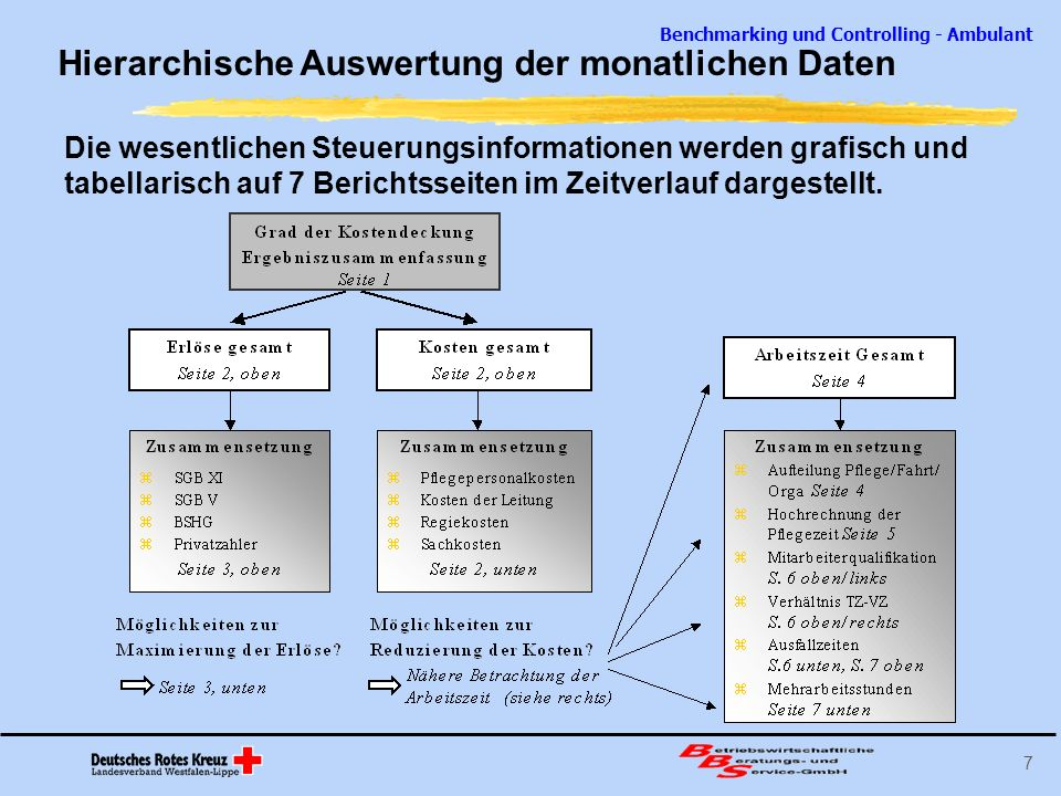Benchmarking und Controlling - Ambulant 8 Auswertungsbeispiel: Kosten- und Erlösstruktur Erlöse Entwicklung und Zusammensetzung der Erlöse 0 € 10.000 € 20.000 € 30.000 € 40.000 € 50.000 € 60.000 € 70.000 € JanFebMrzAprMaiJunJulAugSepOktNovDez SGB XISGB VBSHGPrivatzahlerSonstige Erlöse Der Verlust seit April ist auf einen Rückgang der Erlöse zurück- zuführen.
