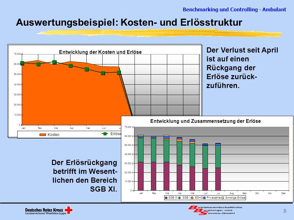 Benchmarking und Controlling - Ambulant 19 Entwicklung der Kostendeckung JanFebMrzAprMaiJunJulAugSepOktNovDezGesamt Kostendeckung in %99,4%94,4%99,4%93,2%93,3%89,1%90,6%94,3% Kostendeckung absolut-380 €-3.582 €-358 €-4.281 €-3.943 €-6.261 €-5.407 €-24.212 € Seite 1 Controlling-ambulant Einrichtung Muster Stand 10.08.04 Entwicklung der Kostendeckung 99% 94% 99% 93% 89% 91% 0% 20% 40% 60% 80% 100% 120% JanFebMrzAprMaiJunJulAugSepOktNovDez Angebot der BBS für ambulante Einrich- tungen außerhalb des LV Westfalen-Lippe Überprüfung und Eingabe der gemeldeten Daten monatliche Erstellung der Con- trollingdaten und Grafiken (7 Seiten) Darstellung der wichtigsten Kennzahlen im Zeitverlauf Gegenüberstellung der Kennzahlen der übrigen Teilnehmer individuelle Zusammenfassung der Monatsergebnisse Kosten: 50 /Monat