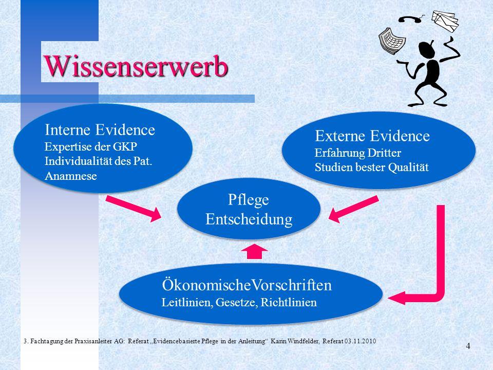 Wissenserwerb Wissenserwerb 3. Fachtagung der Praxisanleiter AG: Referat Evidencebasierte Pflege in der Anleitung Karin Windfelder, Referat 03.11.2010