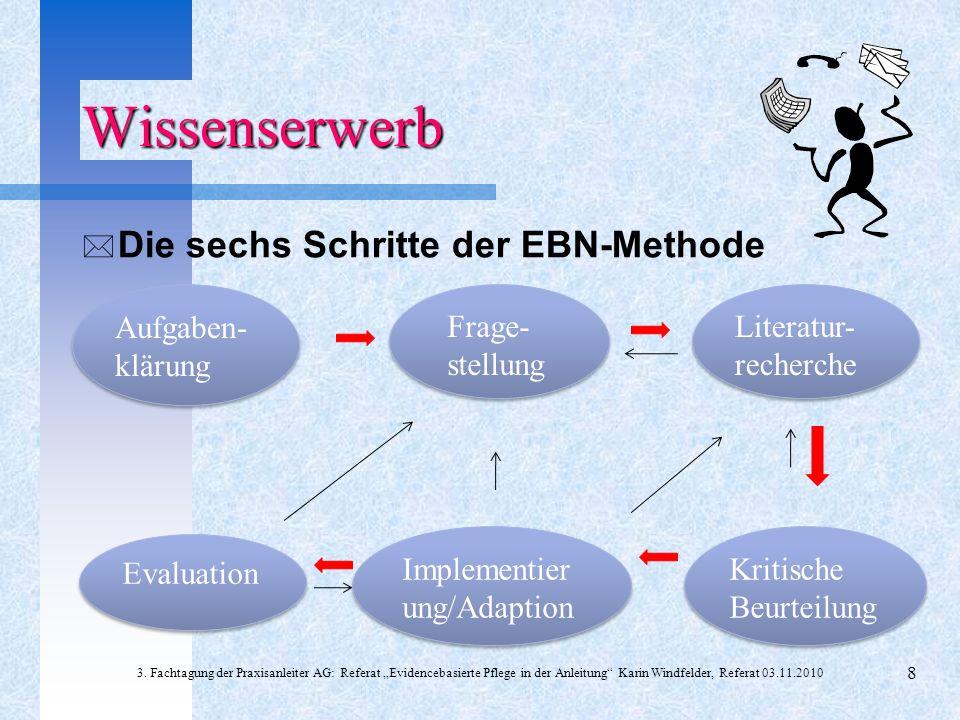 * Die sechs Schritte der EBN-Methode 3. Fachtagung der Praxisanleiter AG: Referat Evidencebasierte Pflege in der Anleitung Karin Windfelder, Referat 0