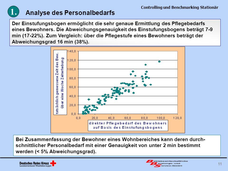 Controlling und Benchmarking Stationär 11 Analyse des Personalbedarfs Der Einstufungsbogen ermöglicht die sehr genaue Ermittlung des Pflegebedarfs ein