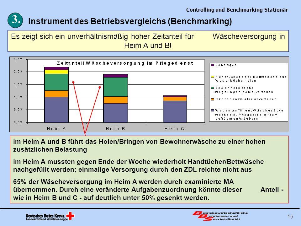 Controlling und Benchmarking Stationär 15 Es zeigt sich ein unverhältnismäßig hoher Zeitanteil für Wäscheversorgung in Heim A und B! 3. Instrument des