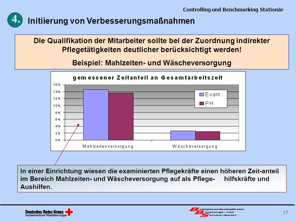 Controlling und Benchmarking Stationär 17 Die Qualifikation der Mitarbeiter sollte bei der Zuordnung indirekter Pflegetätigkeiten deutlicher berücksic