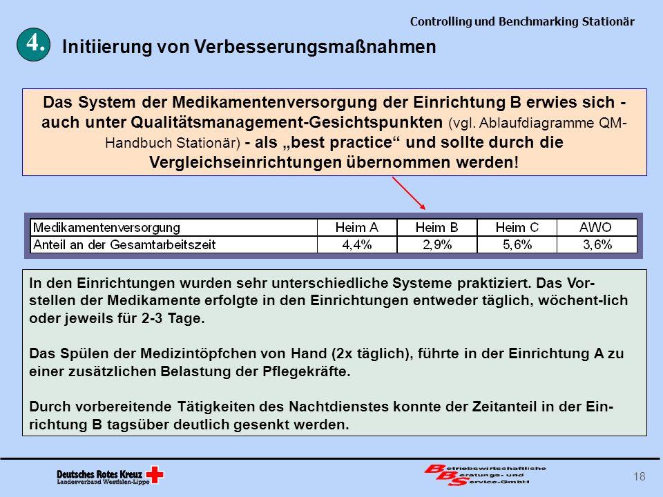 Controlling und Benchmarking Stationär 18 Das System der Medikamentenversorgung der Einrichtung B erwies sich - auch unter Qualitätsmanagement-Gesicht