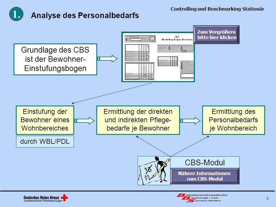 Controlling und Benchmarking Stationär 4 Analyse des Personalbedarfs 1. Einstufung der Bewohner eines Wohnbereiches Ermittlung der direkten und indire