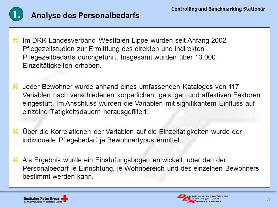 Controlling und Benchmarking Stationär 5 Jeder Bewohner wurde anhand eines umfassenden Kataloges von 117 Variablen nach verschiedenen körperlichen, ge
