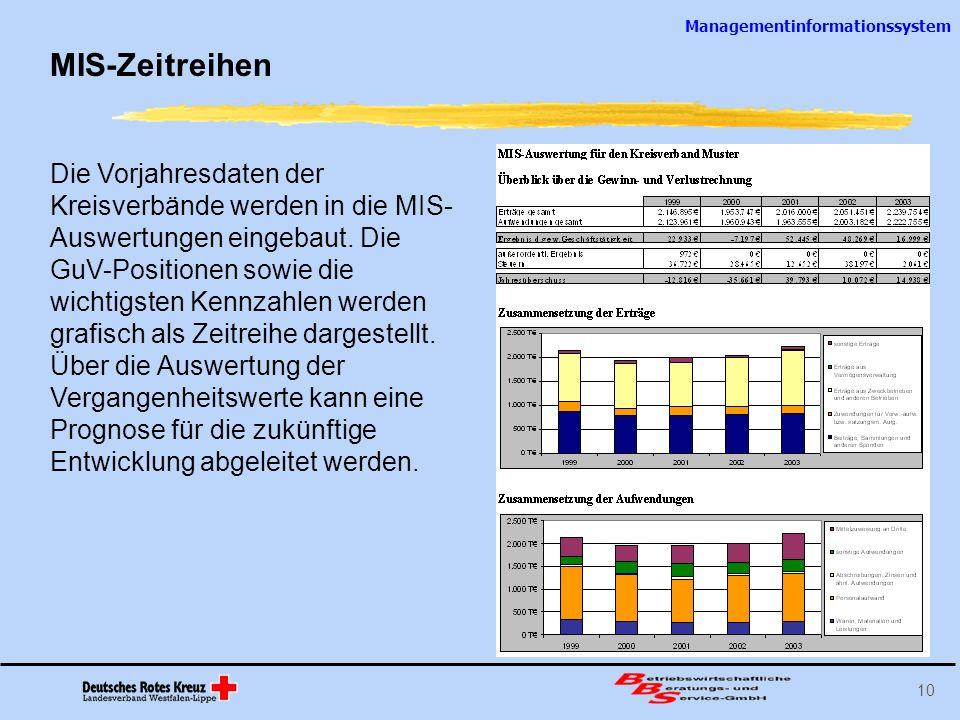 Managementinformationssystem 10 MIS-Zeitreihen Die Vorjahresdaten der Kreisverbände werden in die MIS- Auswertungen eingebaut. Die GuV-Positionen sowi