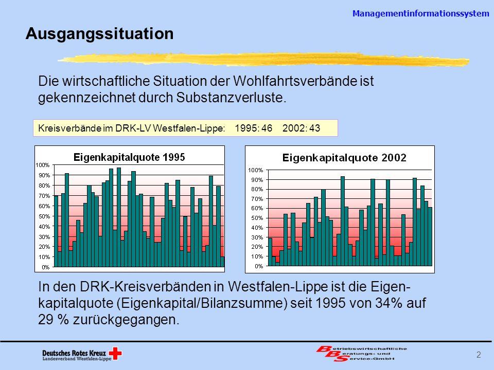 Managementinformationssystem 2 Ausgangssituation Die wirtschaftliche Situation der Wohlfahrtsverbände ist gekennzeichnet durch Substanzverluste. In de