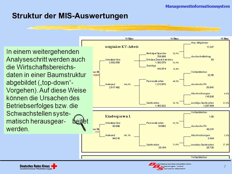 Managementinformationssystem 8 Kennzahlenvergleiche im MIS Die wirtschaftlichen Daten der Kreisverbände werden zu Kennzahlen verdichtet, die dem Durchschnitt des Landesverbandes gegenübergestellt werden.
