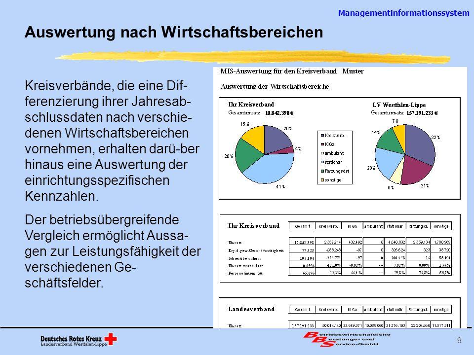 Managementinformationssystem 10 MIS-Zeitreihen Die Vorjahresdaten der Kreisverbände werden in die MIS- Auswertungen eingebaut.