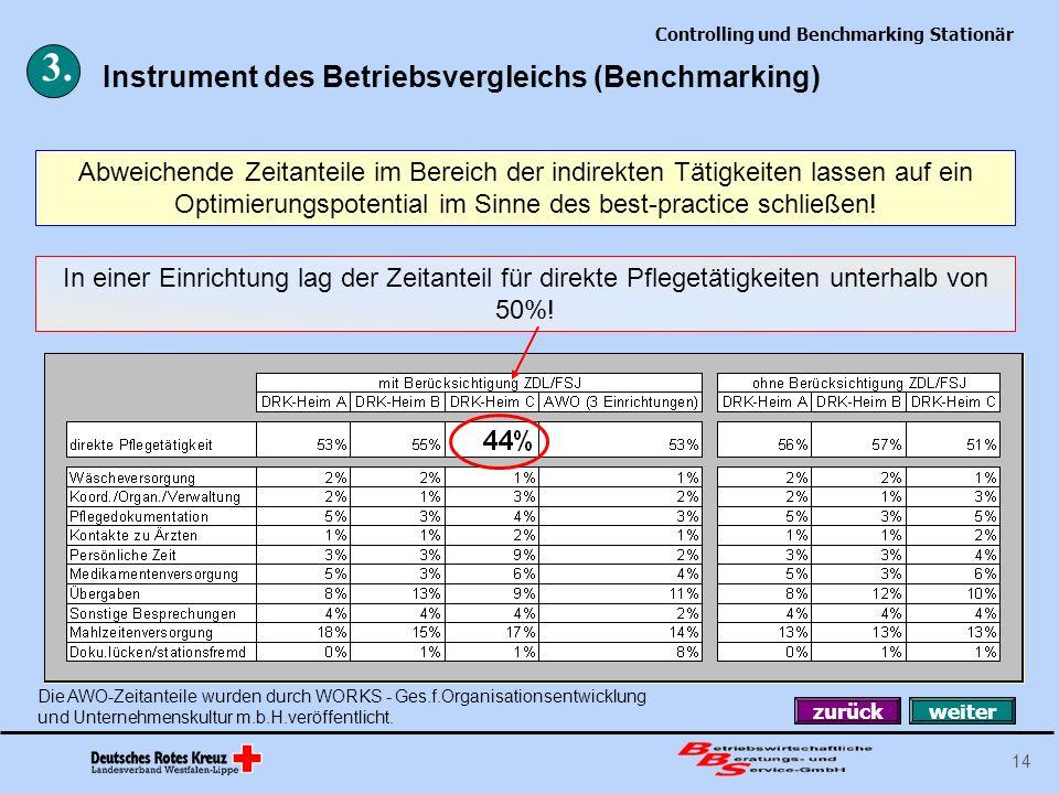 Controlling und Benchmarking Stationär 14 Instrument des Betriebsvergleichs (Benchmarking) 3. In einer Einrichtung lag der Zeitanteil für direkte Pfle