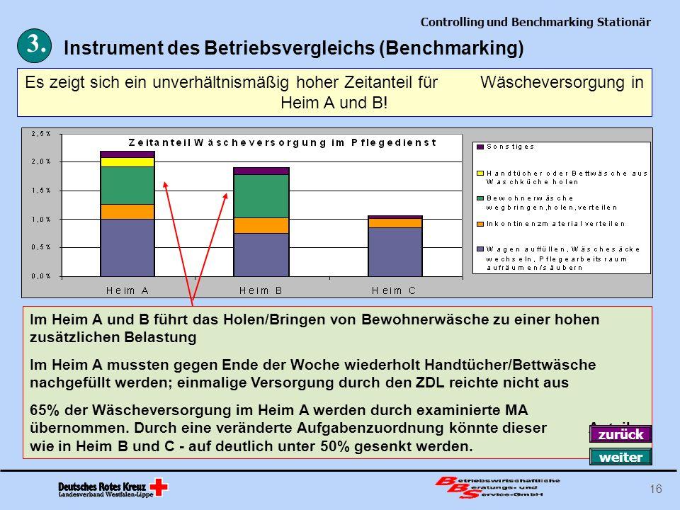 Controlling und Benchmarking Stationär 16 Es zeigt sich ein unverhältnismäßig hoher Zeitanteil für Wäscheversorgung in Heim A und B! 3. Instrument des
