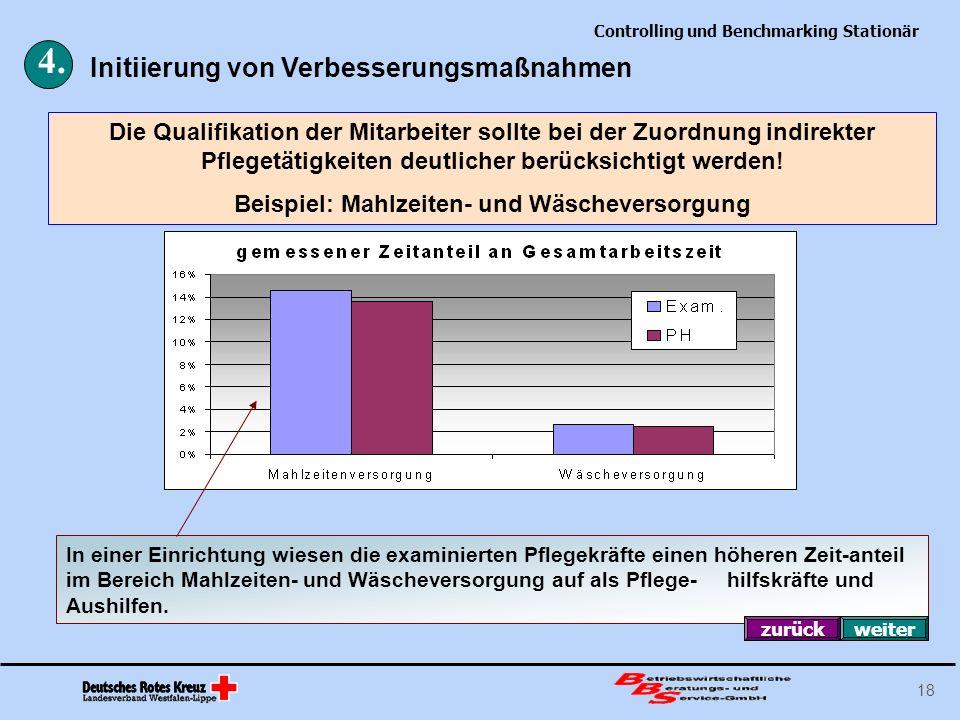 Controlling und Benchmarking Stationär 18 Die Qualifikation der Mitarbeiter sollte bei der Zuordnung indirekter Pflegetätigkeiten deutlicher berücksic