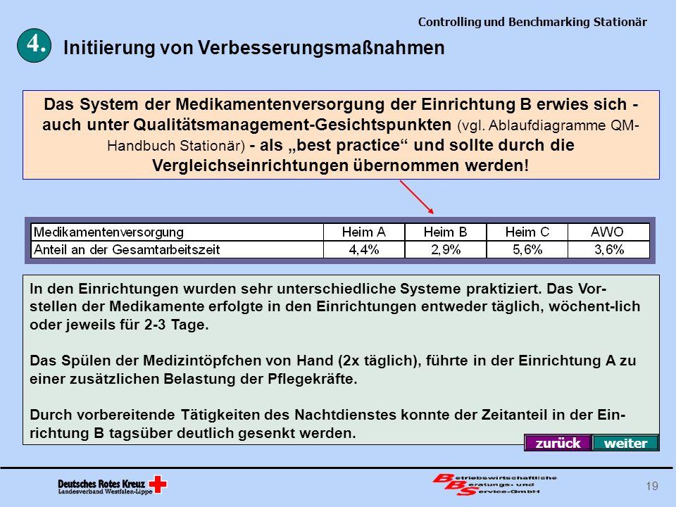Controlling und Benchmarking Stationär 19 Das System der Medikamentenversorgung der Einrichtung B erwies sich - auch unter Qualitätsmanagement-Gesicht