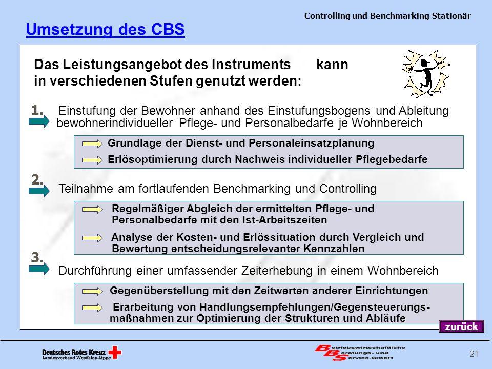 Controlling und Benchmarking Stationär 21 Umsetzung des CBS Das Leistungsangebot des Instruments kann in verschiedenen Stufen genutzt werden: Einstufu